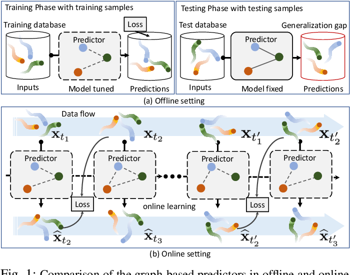 Figure 1 for Online Multi-Agent Forecasting with Interpretable Collaborative Graph Neural Network