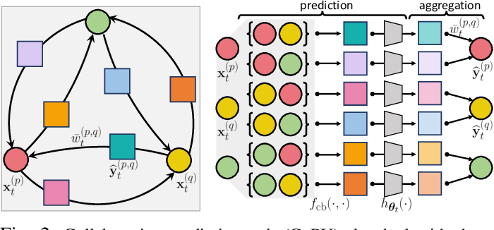 Figure 2 for Online Multi-Agent Forecasting with Interpretable Collaborative Graph Neural Network