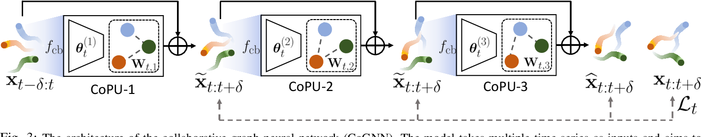 Figure 3 for Online Multi-Agent Forecasting with Interpretable Collaborative Graph Neural Network