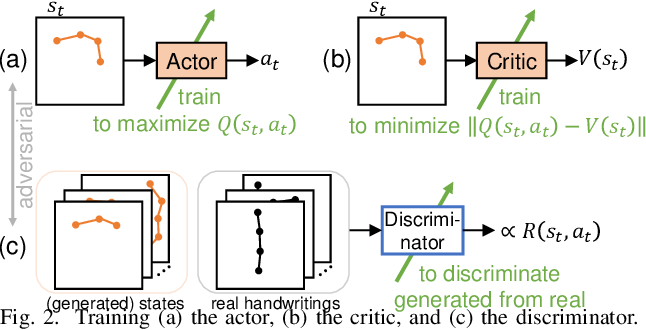 Figure 2 for What is the Reward for Handwriting? -- Handwriting Generation by Imitation Learning