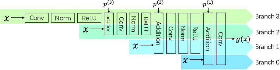 Figure 3 for Knowledge Isomorphism between Neural Networks
