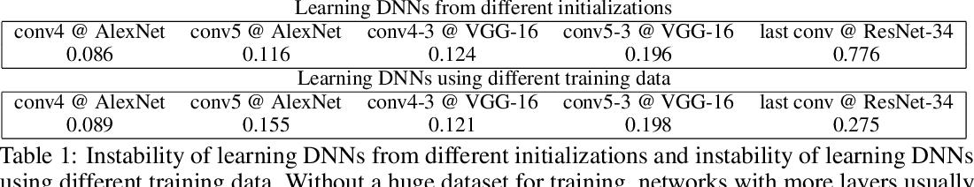 Figure 2 for Knowledge Isomorphism between Neural Networks