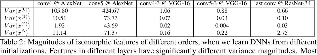 Figure 4 for Knowledge Isomorphism between Neural Networks