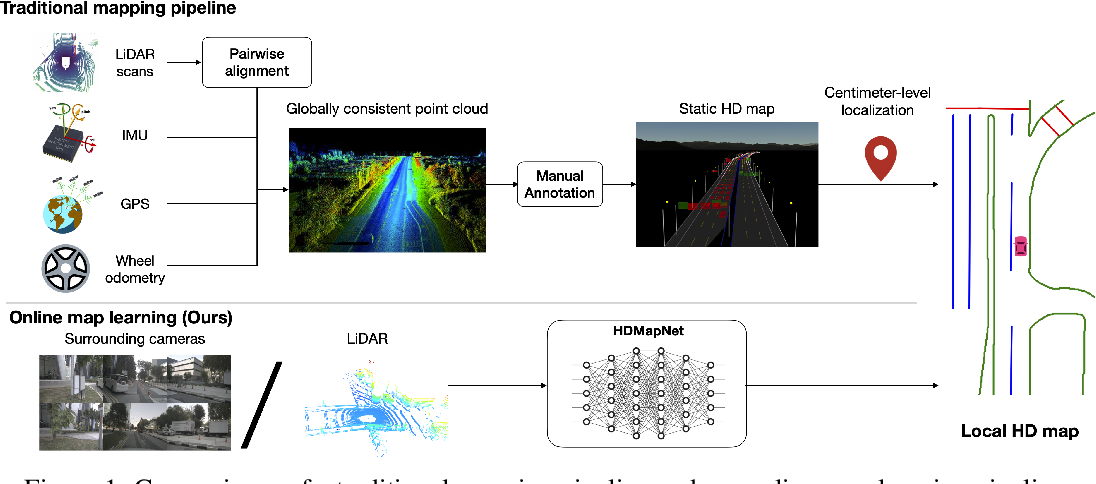 Figure 1 for HDMapNet: An Online HD Map Construction and Evaluation Framework