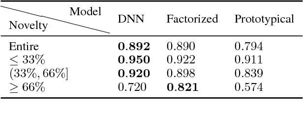 Figure 1 for Commonsense mining as knowledge base completion? A study on the impact of novelty