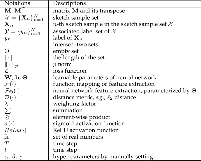 Figure 2 for Deep Learning for Free-Hand Sketch: A Survey
