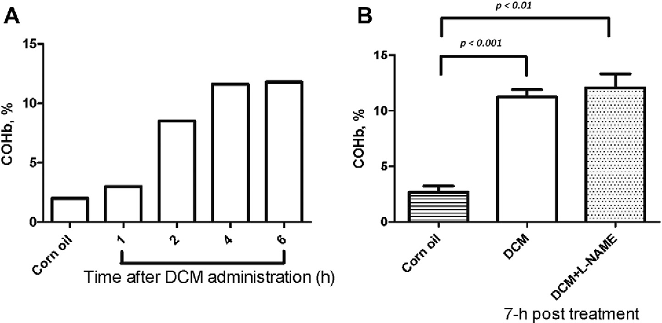 Fig. 1. Blood levels of carboxyhemoglobin (COHb) of experimental rats (A) from end of the experiment in DCM-treated, corn oil-treated, and L-NAME plus DCM-