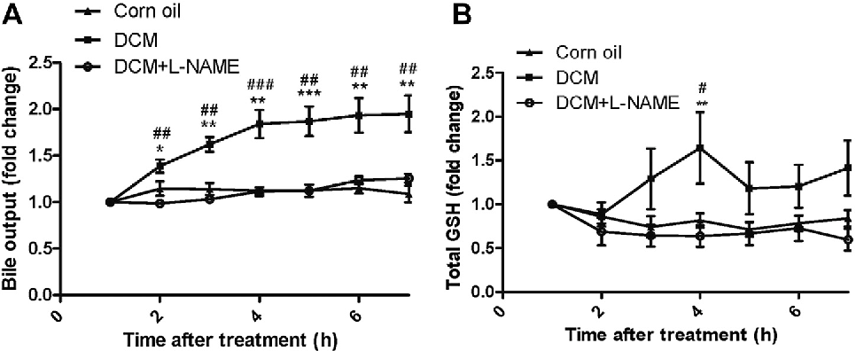 Fig. 3. Sequential changes in (A) bile output and (B) total glutathione excreti DCM-treated groups. *p < 0.05, **p < 0.01, ***p < 0.001 between DCM- and L-NAME plus DCM-treated rats.