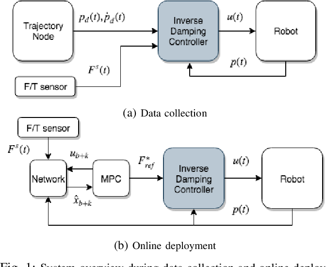 Figure 1 for Data-Driven Model Predictive Control for Food-Cutting