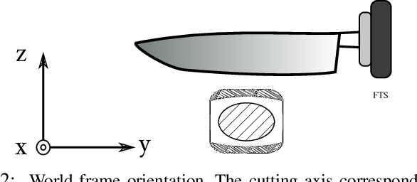 Figure 2 for Data-Driven Model Predictive Control for Food-Cutting