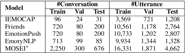 Figure 4 for PT-CoDE: Pre-trained Context-Dependent Encoder for Utterance-level Emotion Recognition