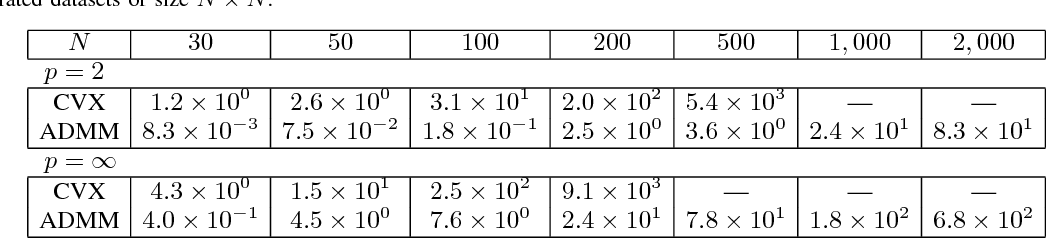Figure 2 for Dissimilarity-based Sparse Subset Selection