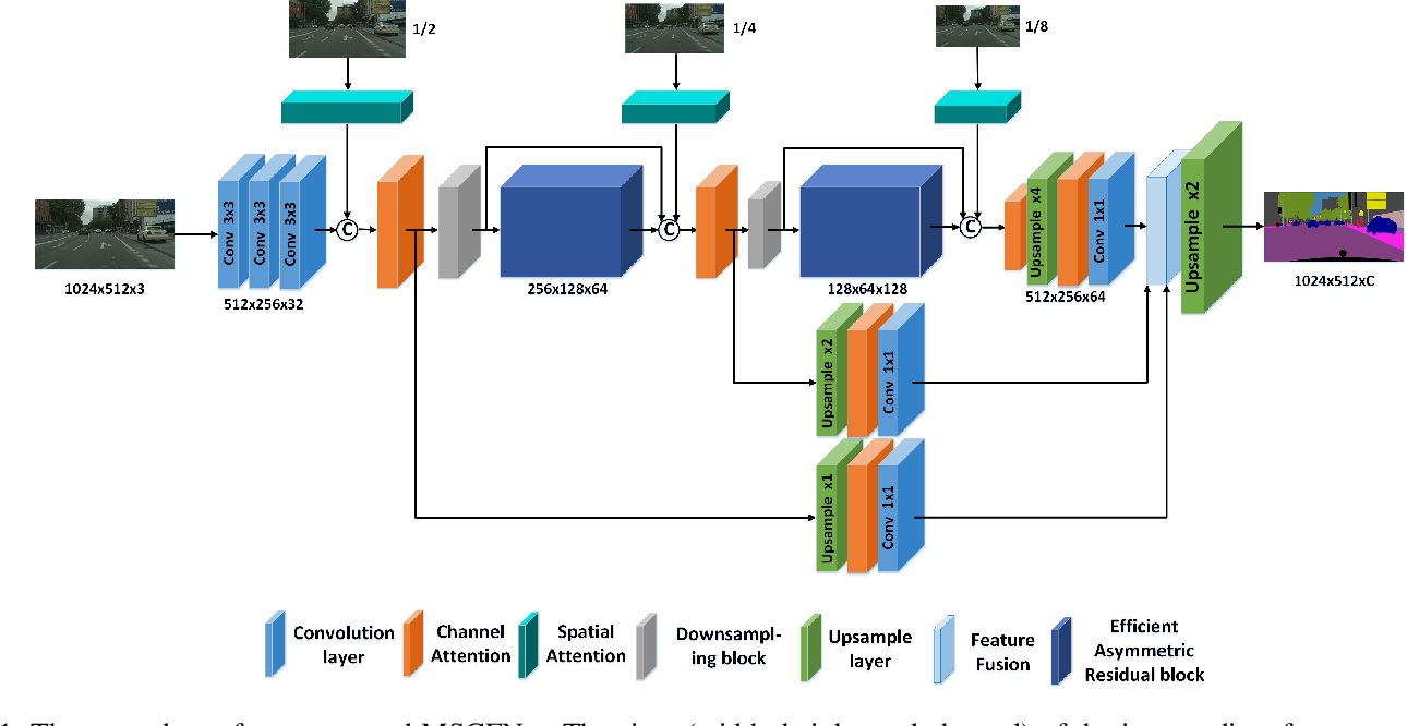 Figure 1 for MSCFNet: A Lightweight Network With Multi-Scale Context Fusion for Real-Time Semantic Segmentation