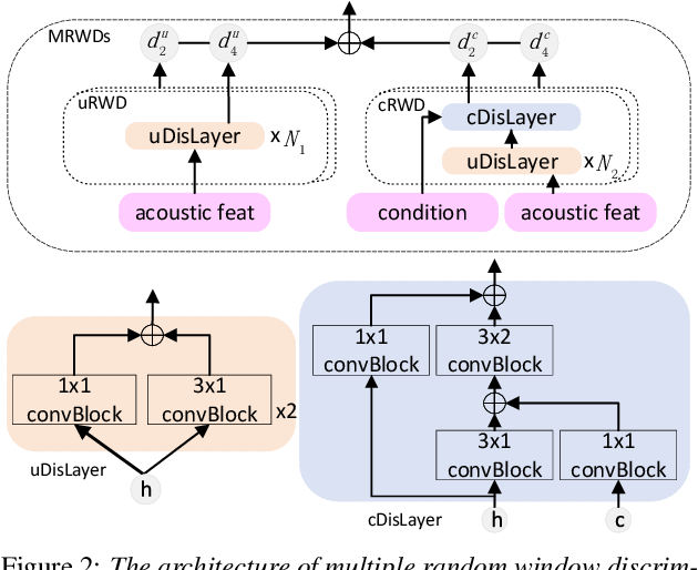 Figure 2 for Adversarially Trained Multi-Singer Sequence-To-Sequence Singing Synthesizer