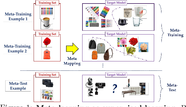 Figure 1 for Revisiting Meta-Learning as Supervised Learning