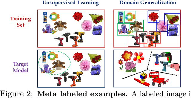 Figure 3 for Revisiting Meta-Learning as Supervised Learning
