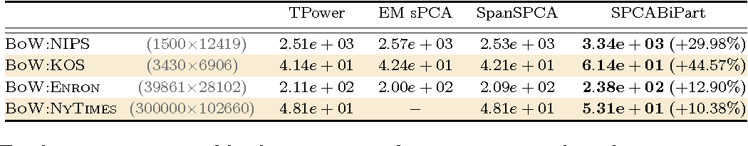 Figure 4 for Sparse PCA via Bipartite Matchings