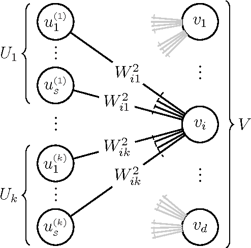 Figure 1 for Sparse PCA via Bipartite Matchings