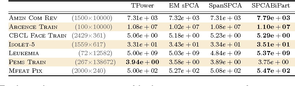 Figure 2 for Sparse PCA via Bipartite Matchings