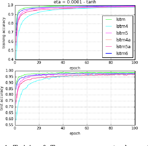 Figure 2 for Simplified Long Short-term Memory Recurrent Neural Networks: part III