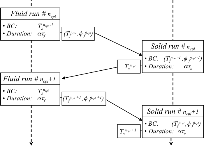 Figure 1 from Development and assessment of a coupled