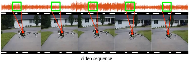 Figure 1 for Audio-Visual Event Localization via Recursive Fusion by Joint Co-Attention
