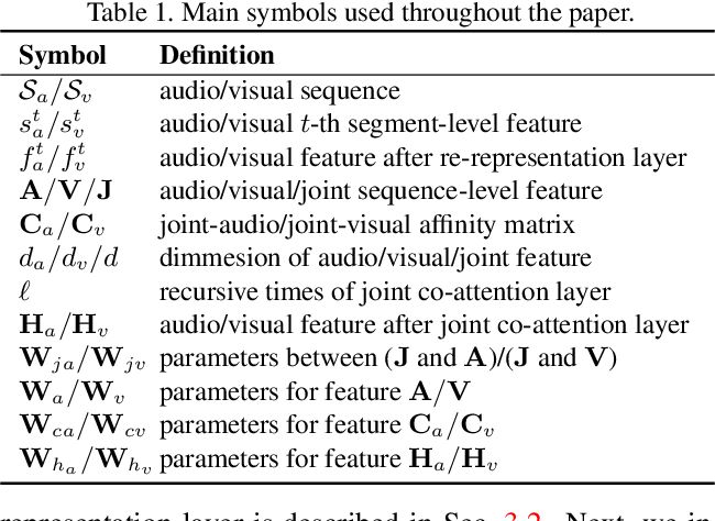 Figure 2 for Audio-Visual Event Localization via Recursive Fusion by Joint Co-Attention