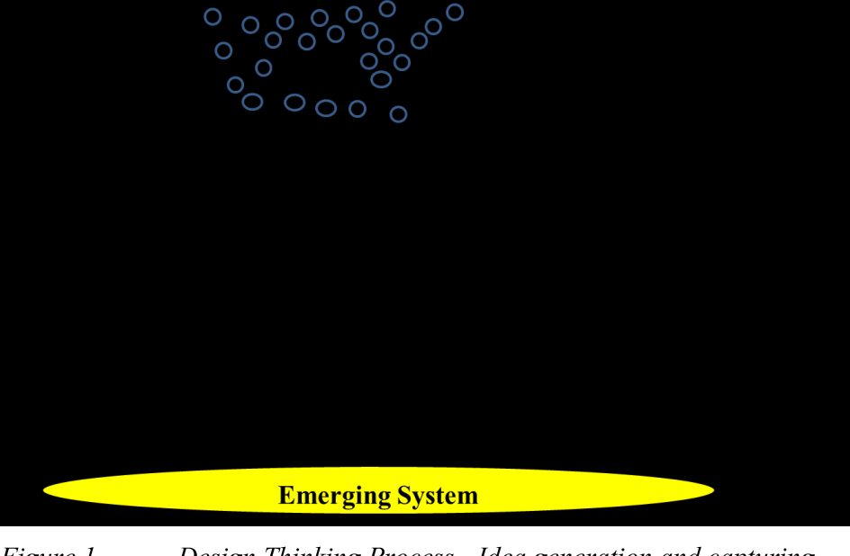 Figure 1 from Design Thinking as a Framework for Fostering