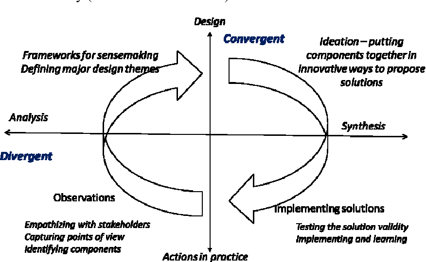 Figure 2 from Design Thinking as a Framework for Fostering