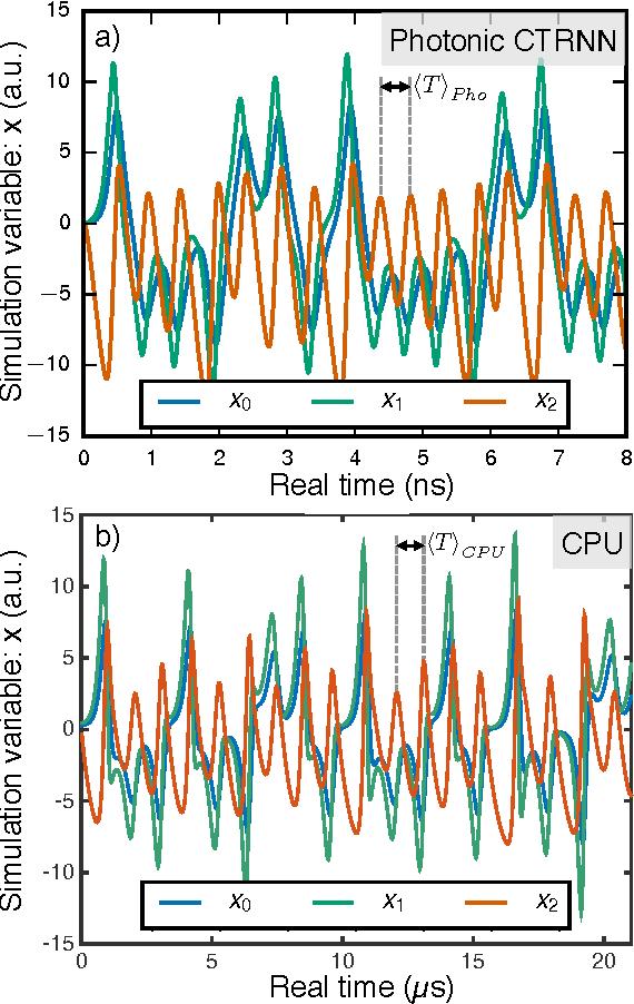 Figure 6 from Neuromorphic Silicon Photonics - Semantic Scholar