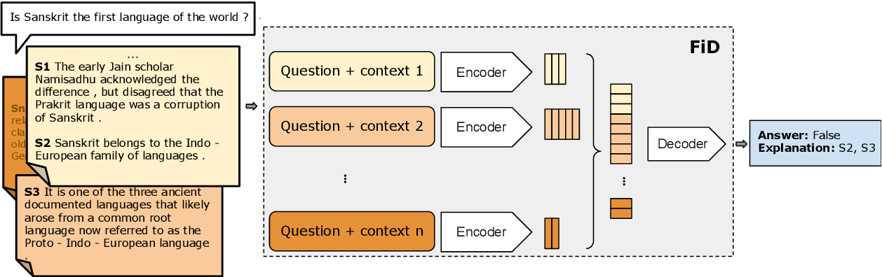 Figure 3 for FiD-Ex: Improving Sequence-to-Sequence Models for Extractive Rationale Generation