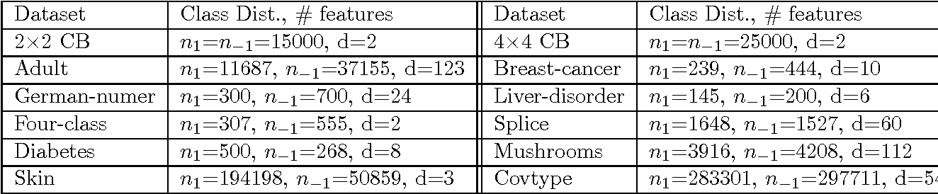 Figure 1 for On the Robustness of Decision Tree Learning under Label Noise