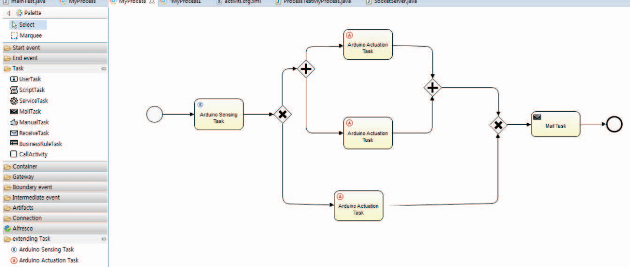 Modeling process-aware Internet of Things services over an ARDUINO
