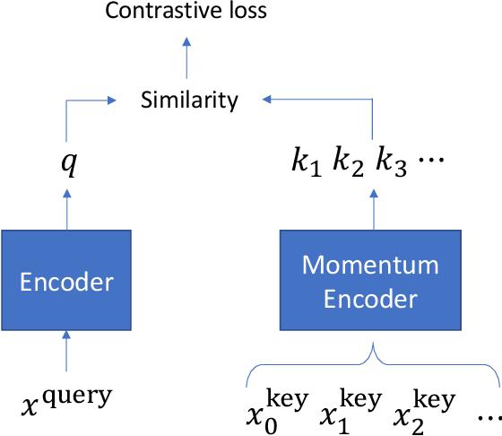 Figure 1 for CERT: Contrastive Self-supervised Learning for Language Understanding