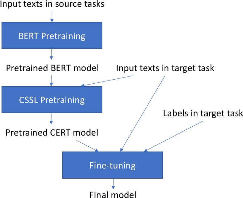 Figure 3 for CERT: Contrastive Self-supervised Learning for Language Understanding