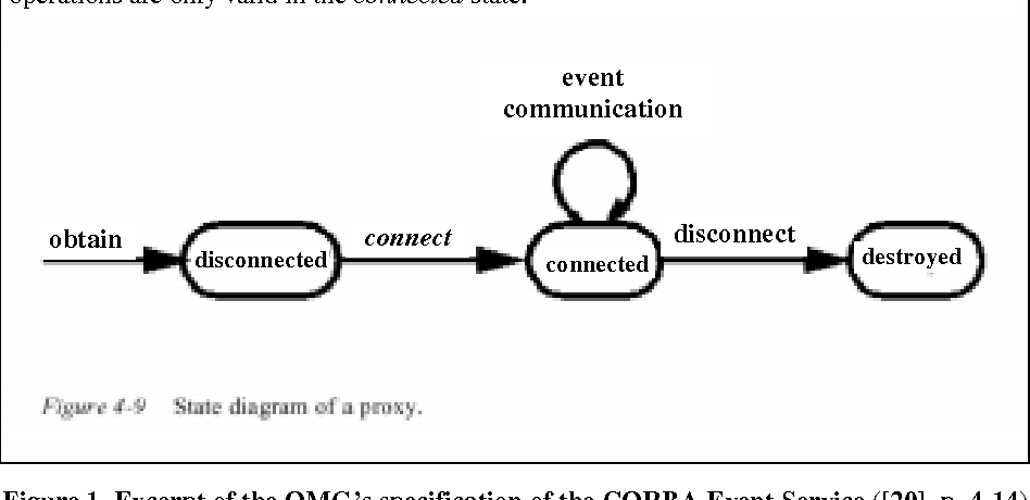 Figure 1. Excerpt of the OMG's specification of the CORBA Event Service ([20], p. 4-14)