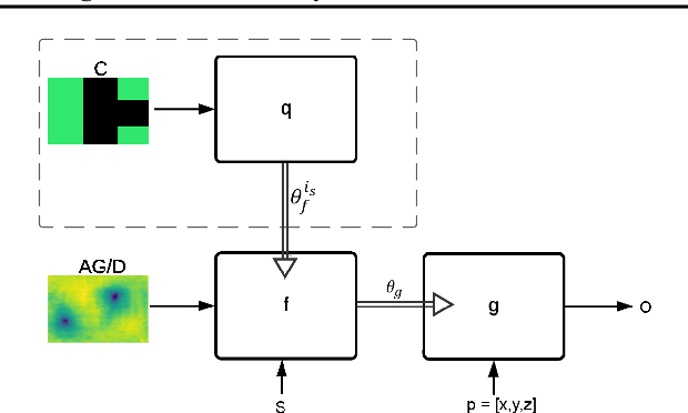Figure 1 for HyperHyperNetworks for the Design of Antenna Arrays
