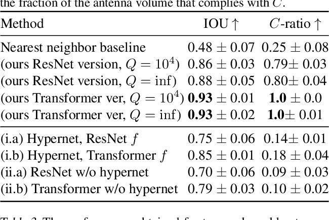 Figure 4 for HyperHyperNetworks for the Design of Antenna Arrays