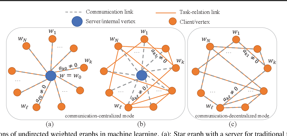 Figure 1 for FedU: A Unified Framework for Federated Multi-Task Learning with Laplacian Regularization
