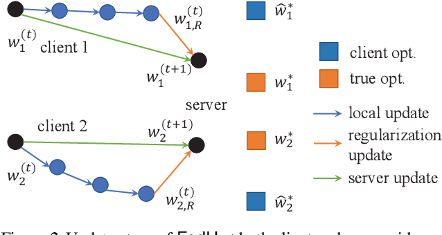 Figure 3 for FedU: A Unified Framework for Federated Multi-Task Learning with Laplacian Regularization