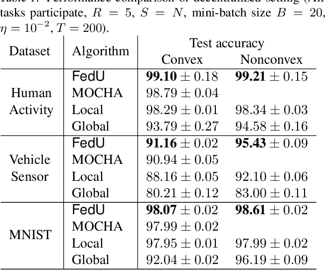 Figure 2 for FedU: A Unified Framework for Federated Multi-Task Learning with Laplacian Regularization