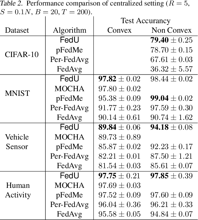 Figure 4 for FedU: A Unified Framework for Federated Multi-Task Learning with Laplacian Regularization