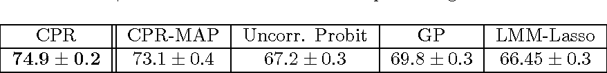Figure 2 for Sparse Probit Linear Mixed Model