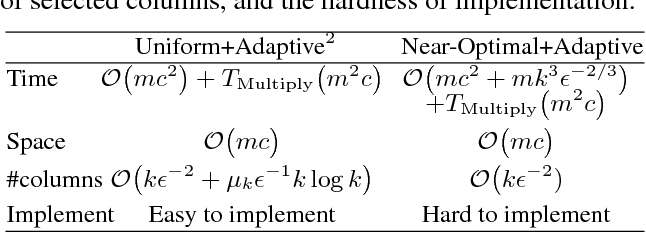 Figure 1 for Efficient Algorithms and Error Analysis for the Modified Nystrom Method