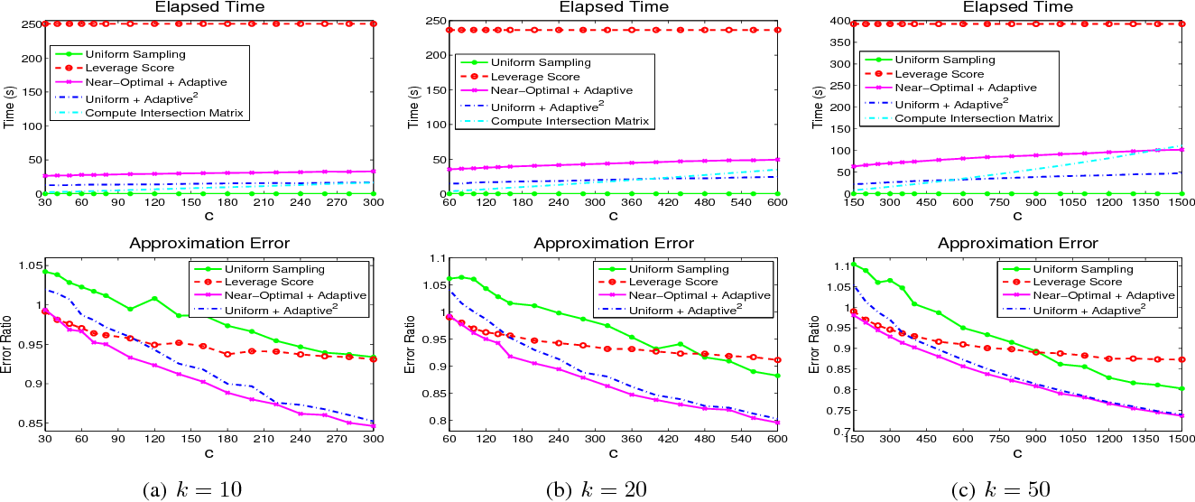 Figure 2 for Efficient Algorithms and Error Analysis for the Modified Nystrom Method