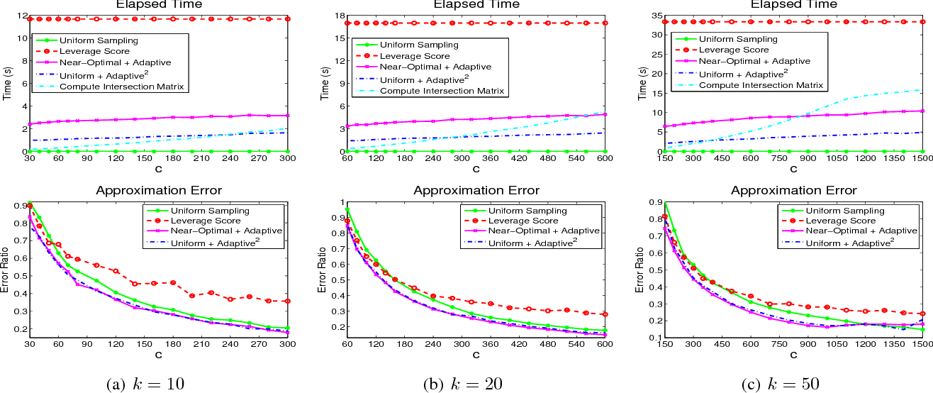 Figure 3 for Efficient Algorithms and Error Analysis for the Modified Nystrom Method
