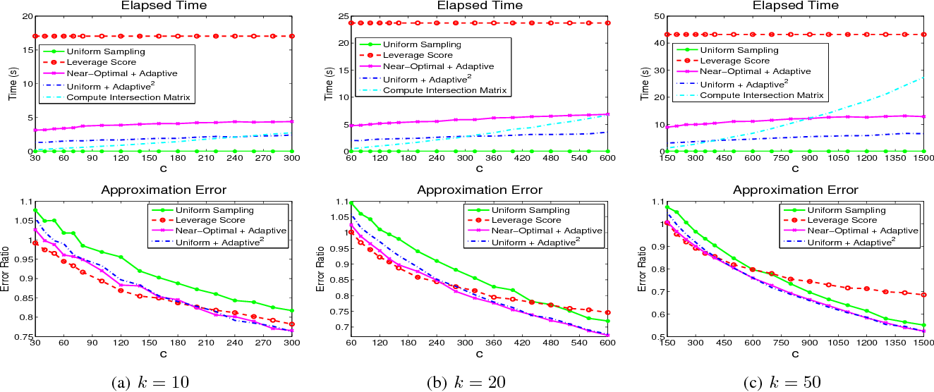 Figure 4 for Efficient Algorithms and Error Analysis for the Modified Nystrom Method