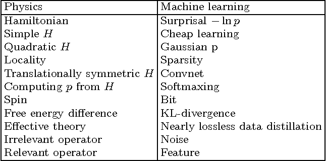 Figure 4 for Why does deep and cheap learning work so well?