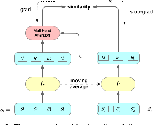 Figure 3 for Sequence Level Contrastive Learning for Text Summarization