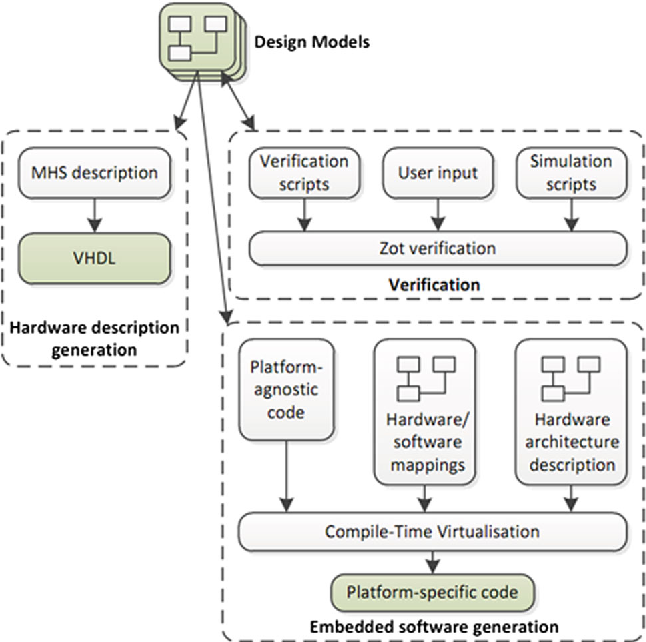 Validating timed uml models by simulation and verification